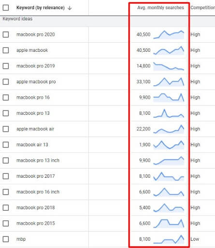 Google keyword Planner Research Results